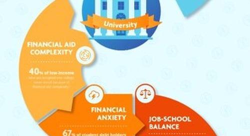 How Student Financial Success Equals Enrollment Success