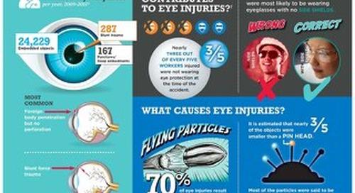 Eye Safety Infographic