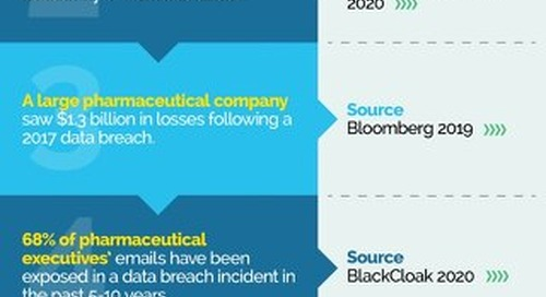 Infographic: Pharmaceuticals Cloud Security Facts
