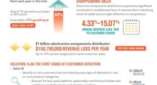 How Electronic Components Distributors Solve Customer Churn
