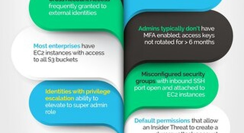 Infographic: Key Findings from AWS