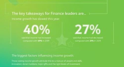 Finance leaders COVID-19 - Large Orgs