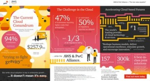 AWS PwC - Infographic (Landscape)