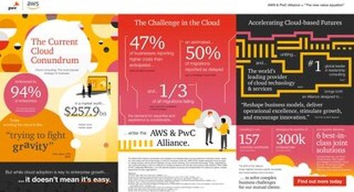 AWS PwC - Infographic (Landscape)