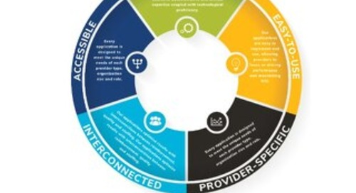 Discover How ABILITY Helps Providers Simplify Healthcare Complexity_Infographic