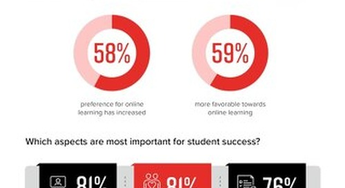 State of Higher Education in Singapore