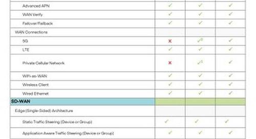 NetCloud Mobile FIPS Service Plan Features