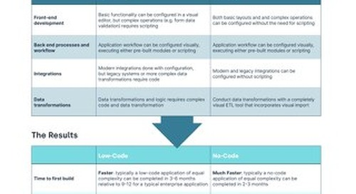 Low-Code vs No-Code Infographic