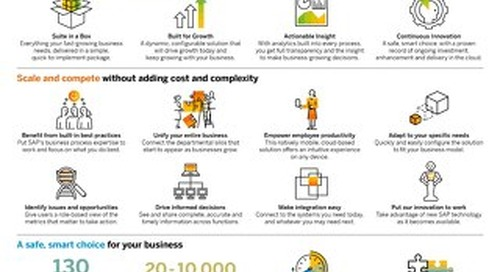 SAP Business ByDesign | Infographic