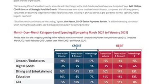 CO-OP Payment Trends March 2021