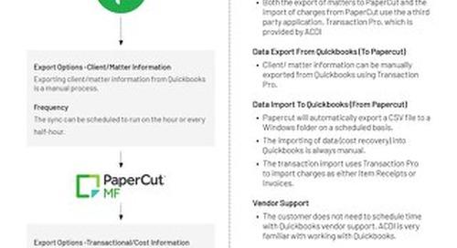 Integration Quickbooks