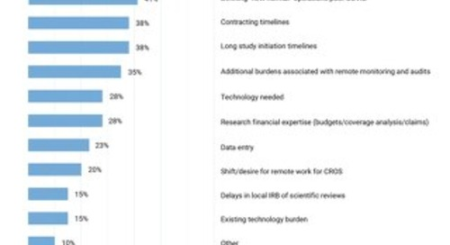 [Chart] Top Bandwidth Issues Impacting Sites Today