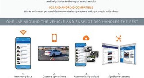 vAuto Snaplot 360 Playbook