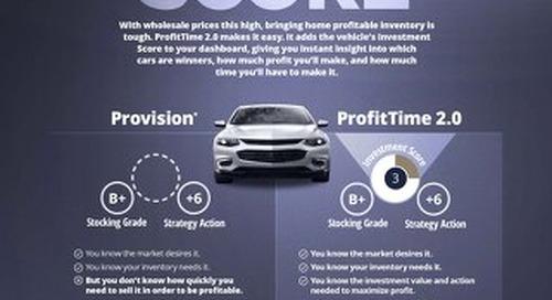 ProfitTime Metrics Explained