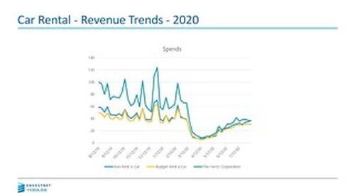 Car Rental - Revenue Trends - 2020