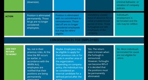 Intoo Chart: The Differences Between RIFS, Layoffs, Furloughs and Terminations