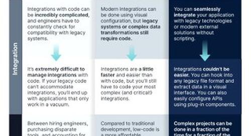 Infographic: Code vs Low Code vs No-Code