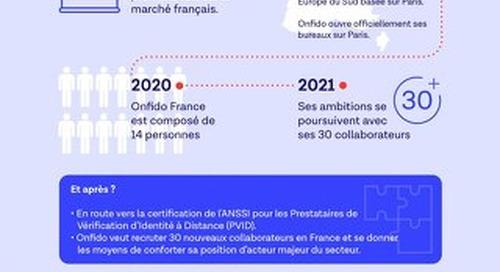 Onfido, c'est aussi une équipe française dédiée au marché français