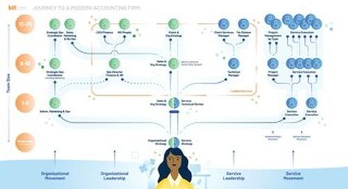 Journey Map | Scaling Growth Webinar Series