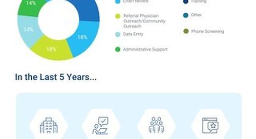 [Chart] WCG Site Augmentation for Women's Health Studies
