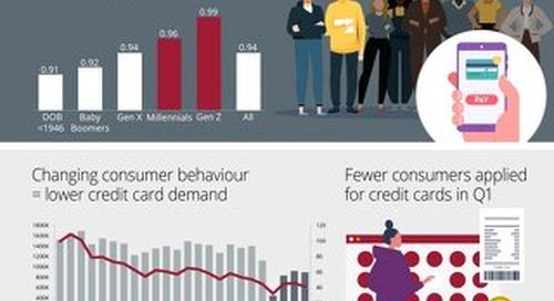 Q1 2021 Credit Trends: Credit Cards