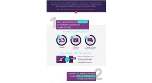 Restaurant Marketing Solutions by RetailMeNot