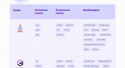 CX_SAST Int Russian Supported Languages Datasheet July 2021