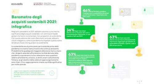 Infografica del Barometro degli Acquisti Sostenibili 2021