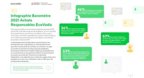 Infographie Baromètre 2021 Achats Responsables EcoVadis