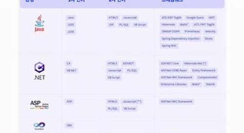 CxSAST Int Korean Datasheet 2021