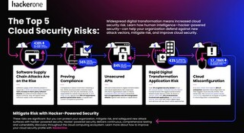 The Top 5 Cloud Security Risks: How Hacker-Powered Security Can Help