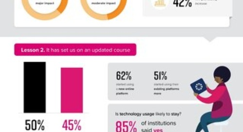 The State of Vocational Education in Singapore [Infographic]
