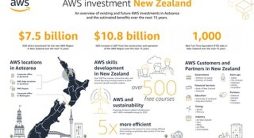 AWS investment New Zealand infographic