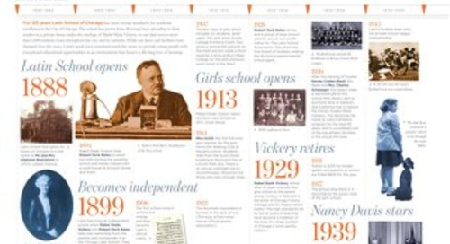 125th Anniversary Timeline