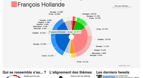 ThemaTweets – Visualizing the French Elections Buzz on Cloud Foundry