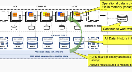 In-Memory Data Grid + Hadoop:  Integrated Real-Time Big Data Platform Previewed at SpringOne 2GX 2013