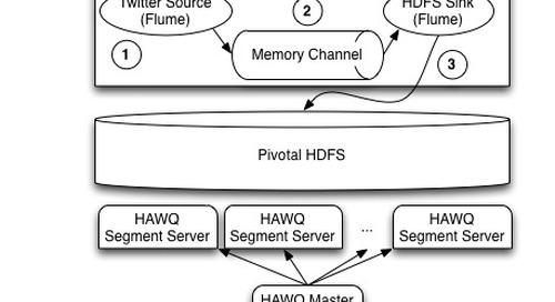 Analyzing Raw Twitter Data using HAWQ and PXF