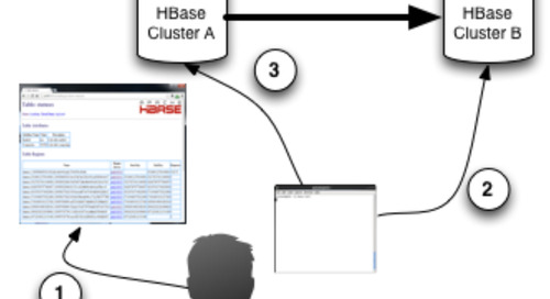Migrating an Apache HBase Table Between Different Clusters