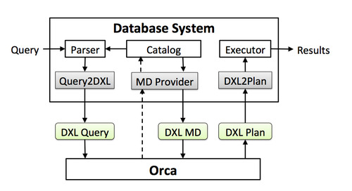 New Benchmark Results: Pivotal Query Optimizer Speeds Up Big Data Queries Up To 1000x
