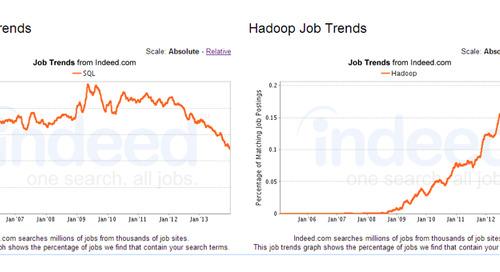 Transform Your Skills: Simple Steps to Set Up SQL on Hadoop