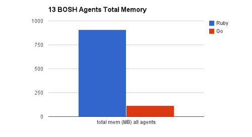 Golang Memory Benefit for Cloud Foundry BOSH