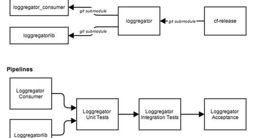 An Overview of Loggregator CI Pipelines