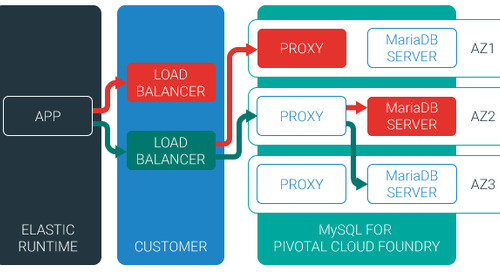 MySQL Service Now Highly Available on Pivotal Cloud Foundry