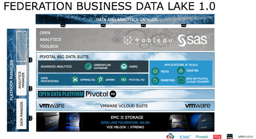 New Federation Business Data Lake Should Be Your Silver Bullet for Big Data Success