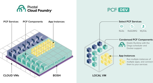 Meet Pivotal Cloud Foundry Dev: Your Ticket To Running Cloud Foundry Locally