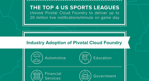 Pivotal Cloud Foundry Hits $100 Million