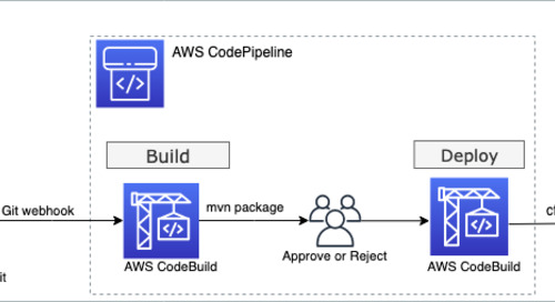 AWS DevOps tools for SAP, Part 1: Cloud Foundry Apps