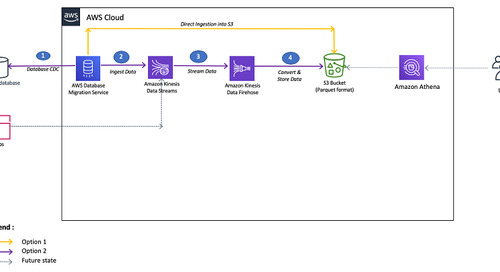 Stream CDC into an Amazon S3 data lake in Parquet format with AWS DMS