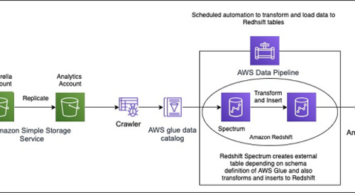 How Aruba Networks built a cost analysis solution using AWS Glue, Amazon Redshift, and Amazon QuickSight