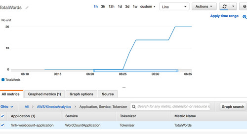 Enhanced monitoring and automatic scaling for Apache Flink